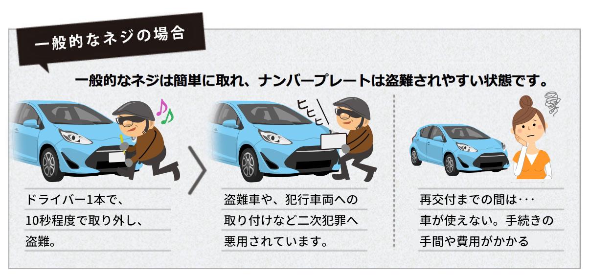一般的なネジの場合 一般的なネジは簡単に取れ、ナンバープレートは盗難されやすい状態です。ドライバー1本で10秒で取り外し盗難。盗難車への仕様、犯行車両への取り付けなど二次犯罪へ悪用されています。再交付までの間は…車が使えない、手続きの手間がかかる。